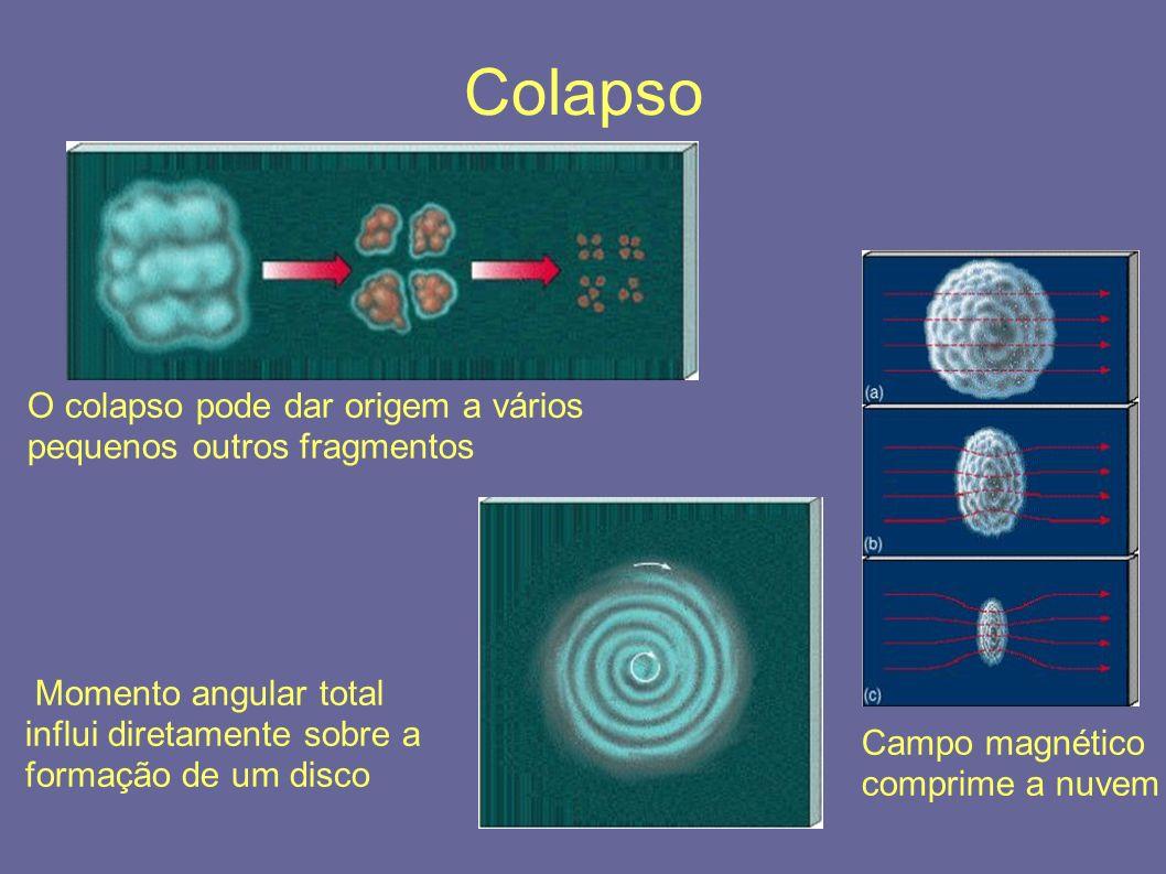 Colapso O colapso pode dar origem a vários pequenos outros fragmentos Campo magnético comprime a nuvem Momento angular total influi diretamente sobre