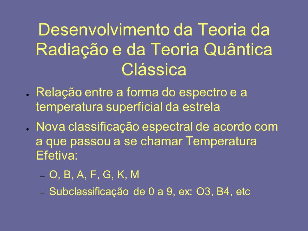 Desenvolvimento da Teoria da Radiação e da Teoria Quântica Clássica Relação entre a forma do espectro e a temperatura superficial da estrela Nova clas