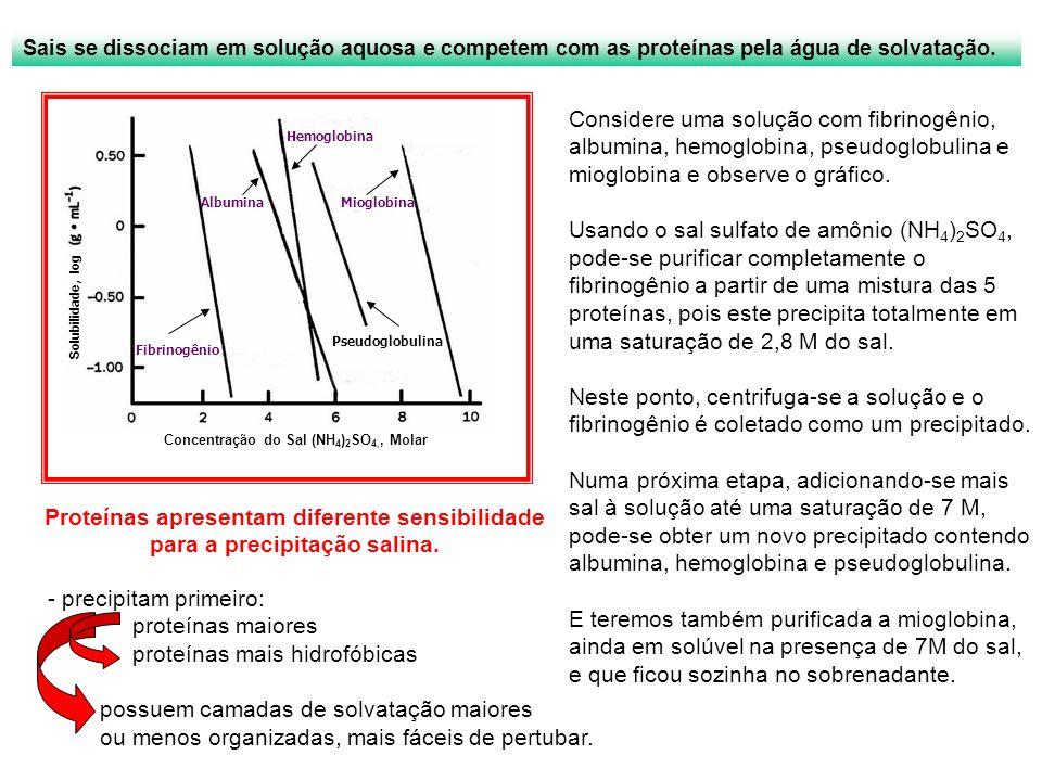 Solubilidade, log Fibrinogênio Pseudoglobulina MioglobinaAlbumina Hemoglobina Concentração do Sal (NH 4 ) 2 SO 4,, Molar Sais se dissociam em solução
