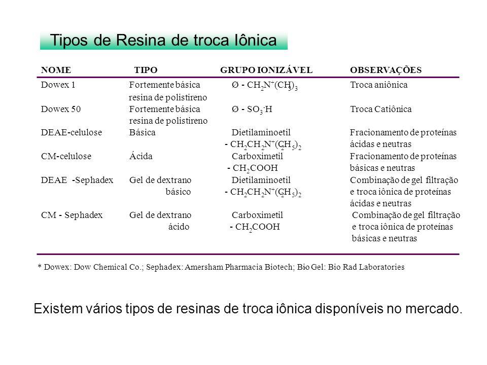Tipos de Resina de troca Iônica Existem vários tipos de resinas de troca iônica disponíveis no mercado. NOMETIPOGRUPO IONIZÁVELOBSERVAÇÕES Dowex 1Fort