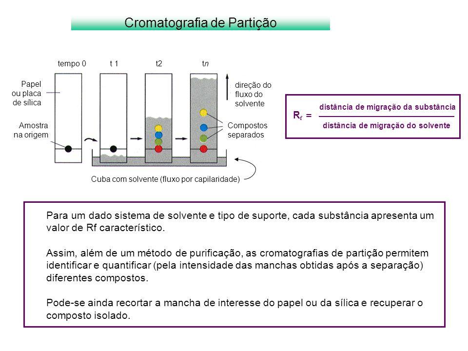 Para um dado sistema de solvente e tipo de suporte, cada substância apresenta um valor de Rf característico. Assim, além de um método de purificação,