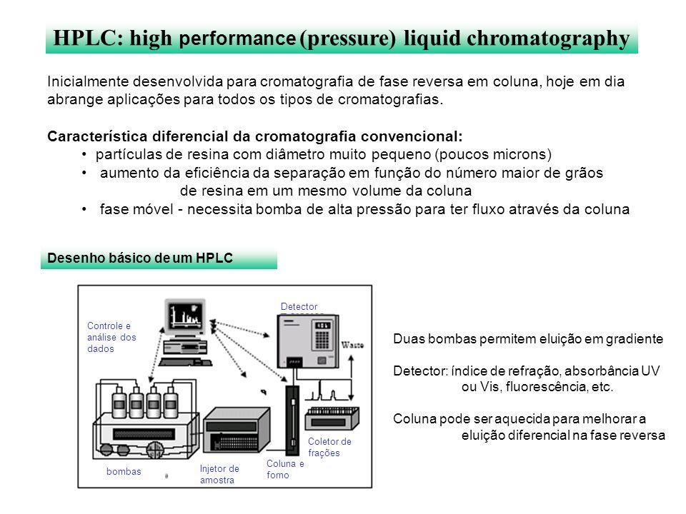 HPLC: high performance (pressure) liquid chromatography Inicialmente desenvolvida para cromatografia de fase reversa em coluna, hoje em dia abrange ap