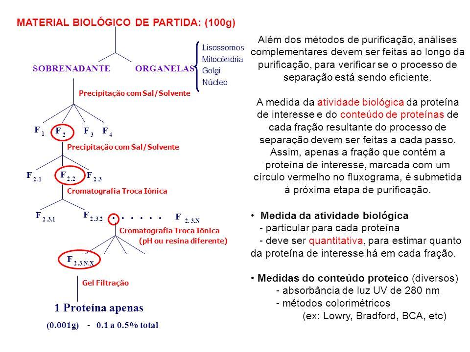 CN Fenil NH2 C4 C8 C18 Retenção na coluna: aumenta com o tamanho da cadeia Condição de equilíbrio: em meio ácido (0.1% de ácido trifluoroacético) para aumentar hidrofobicidade (protonar as carboxilas) Eluição com gradiente crescente de solvente orgânico miscível com água - acetonitrila, metanol, propanol Fase reversa: resinas de sílica derivatizadas com hidrocarbonetos de 2 C a 18 C Fase estacionária Função C18 –Si (CH 3 ) 2 C 18 H 37 C8 –Si (CH 3 ) 2 C 8 H 17 tC2 –Si C 2 H 5 Aminopropyl –Si (CH 2 ) 3 NH 2 Cyanopropyl –Si (CH 3 ) 2 (CH 2 ) 3 CN Diol –Si (CH 2 ) 3 OCH 2 CH(OH)CH 2 OH Absorbância a 214 nm Tempo ou volume de retenção % de acetonitrila 100 Moléculas não retidas Moléculas retidas Cromatograma de uma coluna de fase reversa, com eluição por um gradiente de acetonitrila