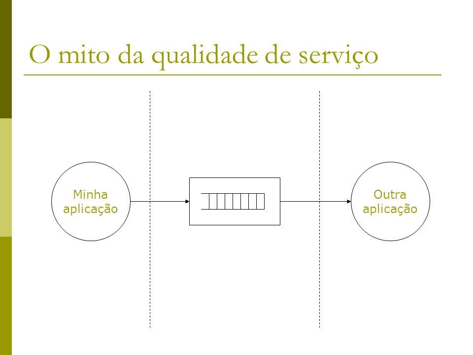 O mito da qualidade de serviço Minha aplicação Outra aplicação