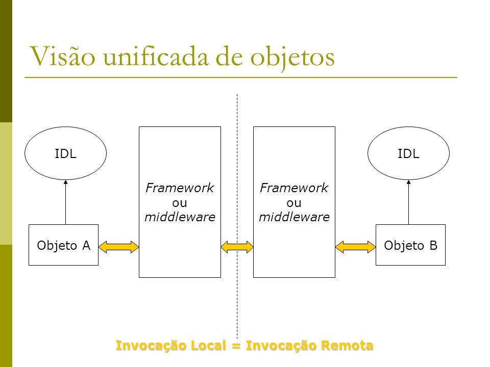Visão unificada de objetos Objeto B IDL Framework ou middleware Framework ou middleware Objeto A IDL Invocação Local = Invocação Remota