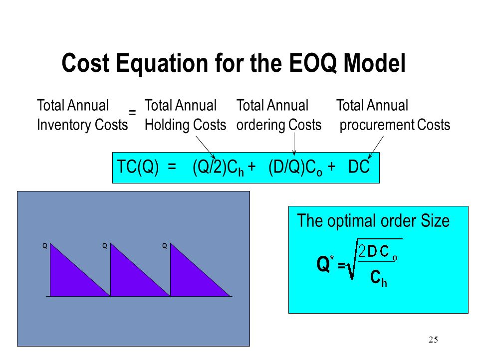 24 The constant environment described by the EOQ assumptions leads to the following observation: The optimal EOQ policy consists of same-size orders.