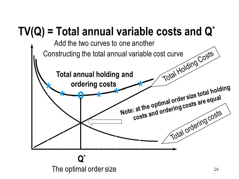 25 QQQ Total Annual Inventory Costs = Total Annual Holding Costs Total Annual ordering Costs Total Annual procurement Costs ++ TC(Q) =(Q/2)C h +(D/Q)C