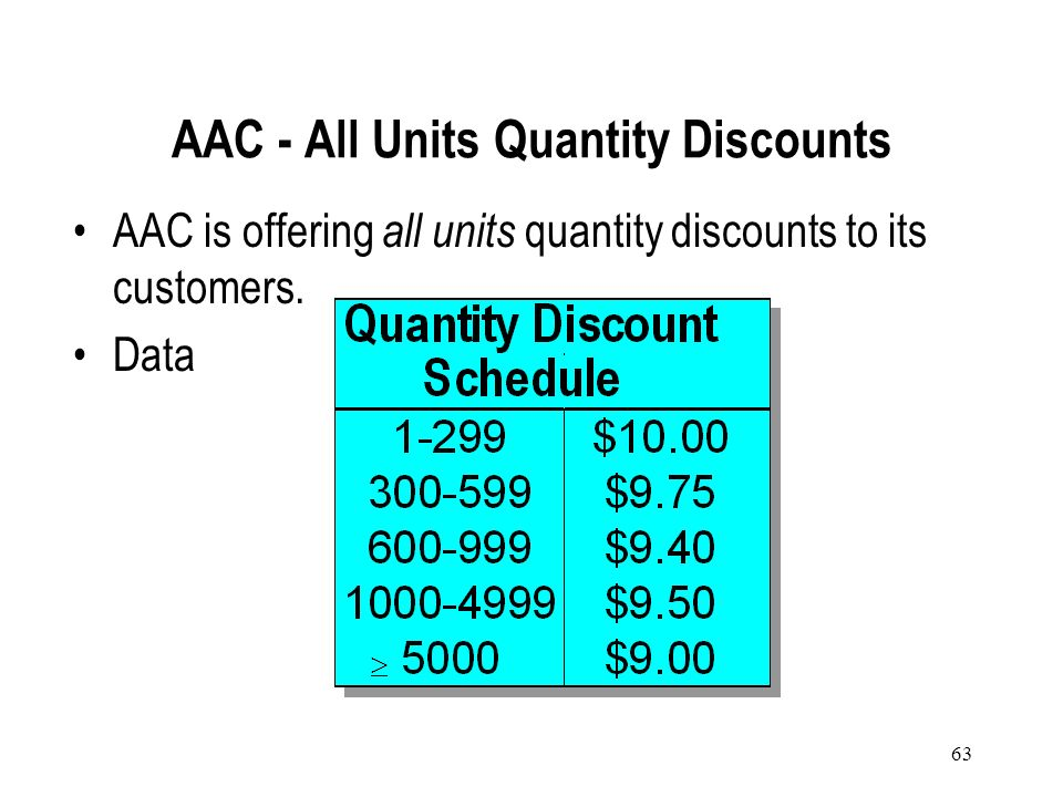 62 To determine the optimal order quantity, the total purchase cost must be included TC(Q) = (Q 2)C h + (D Q)C o + DC i + C h SS C i represents the un