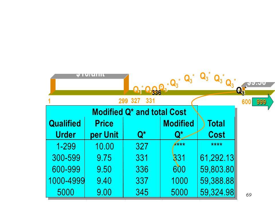 68 – Step 2 : Modify Q i * 1 299 Q1*Q1* Q1*Q1* 327 $10/unit 599 331 Q2*Q2* Q2*Q2* $9.75/unit999 600 Q3*Q3* Q3*Q3* 336 $9.50 AAC – All Units Discount P