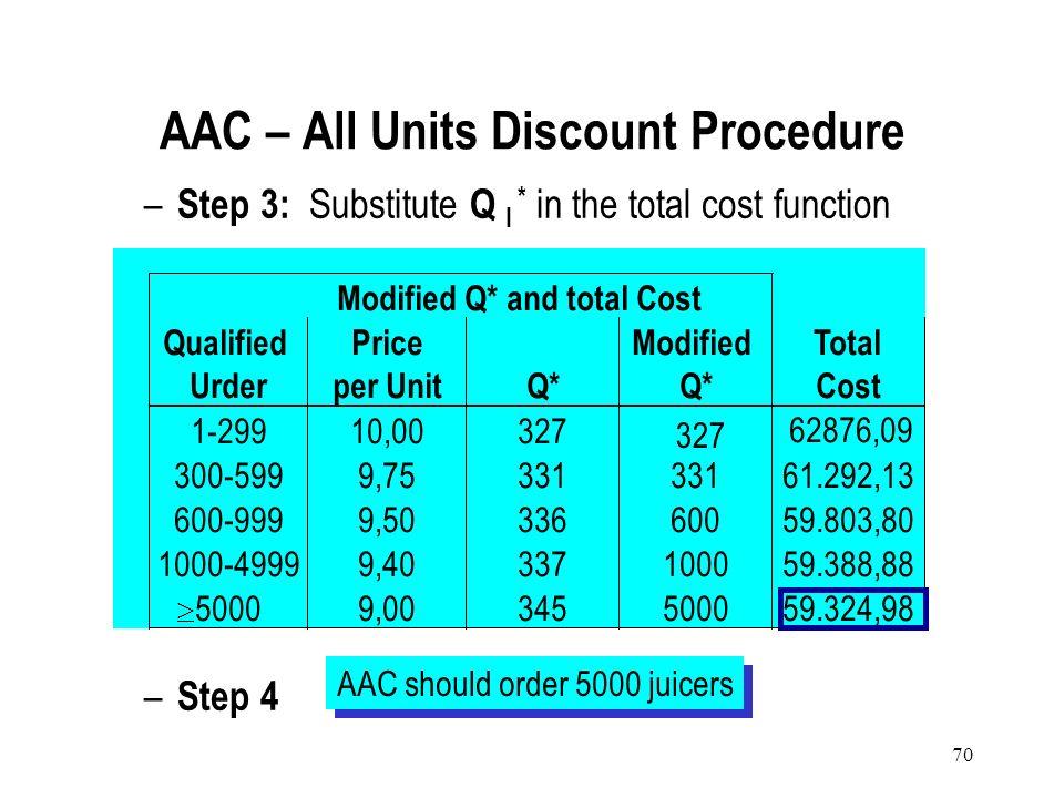 69 – Step 2 : Modify Q i * 1 299 Q1*Q1* Q1*Q1* 327 $10/unit 331 Q2*Q2* Q2*Q2* 999 600 Q3*Q3* Q3*Q3* 336 $9.50 AAC – All Units Discount Procedure Q3*Q3