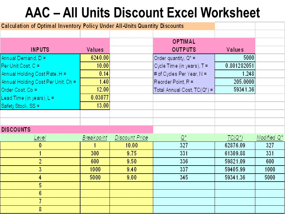 70 – Step 3: Substitute Q I * in the total cost function – Step 4 Modified Q* and total Cost QualifiedPriceModifiedTotal Urderper UnitQ* Cost 1-29910,