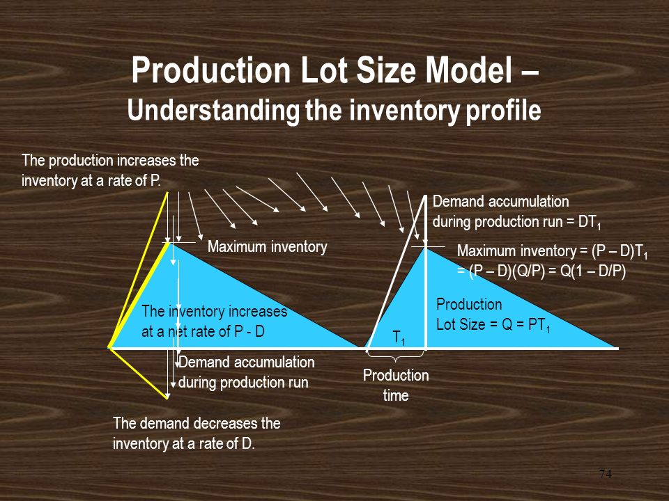 73 The optimal production lot size policy orders the same amount each time. This observation results in the inventory profile below: Production Lot Si