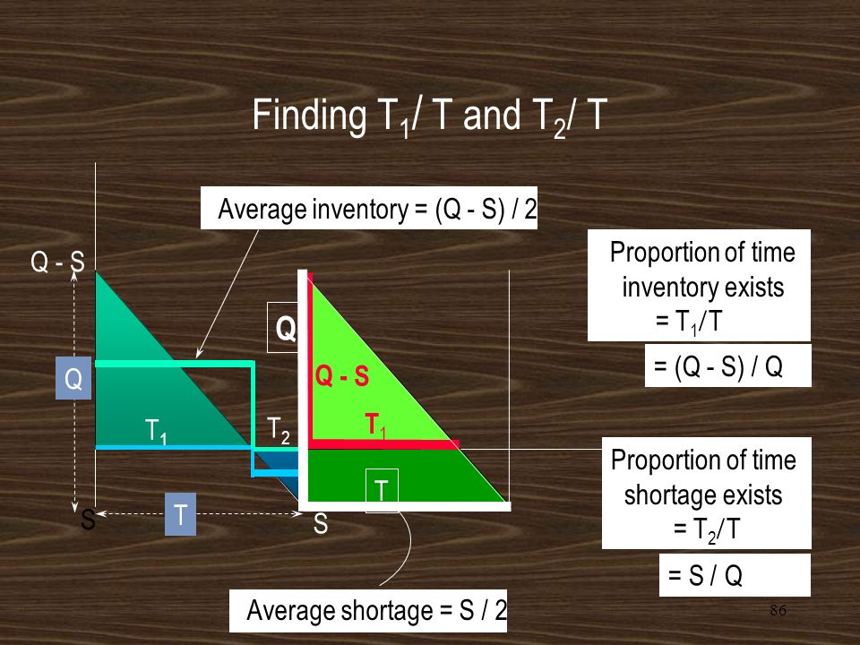 85 Planned Shortage Model – the Total Variable Cost Equation The Annual holding cost = C h [T 1 T](Average inventory) = C h [T 1 T] (Q-S) 2 The Annual