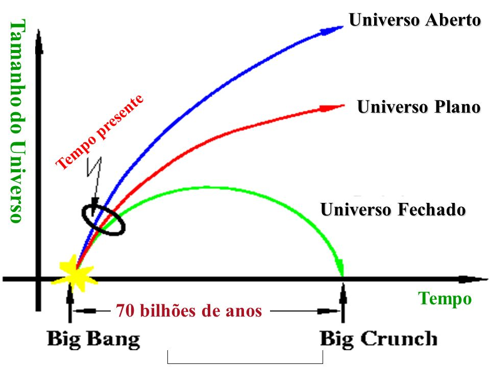 Tempo presente Universo Plano Universo Fechado Universo Aberto Tamanho do Universo Tempo 70 bilhões de anos Tamanho do Universo