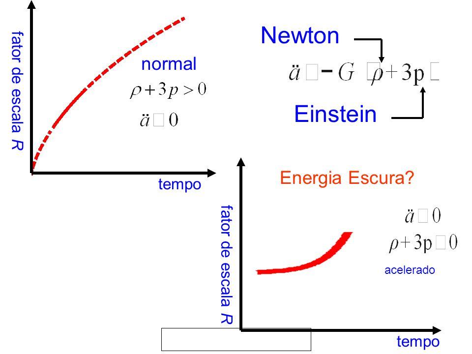 tempo Newton Einstein tempo Energia Escura? acelerado fator de escala R normal