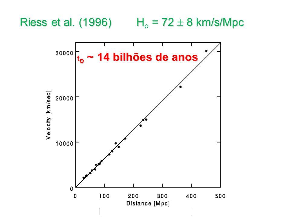 Riess et al. (1996) H = 72 8 km/s/Mpc Riess et al. (1996) H o = 72 8 km/s/Mpc t o ~ 14 bilhões de anos