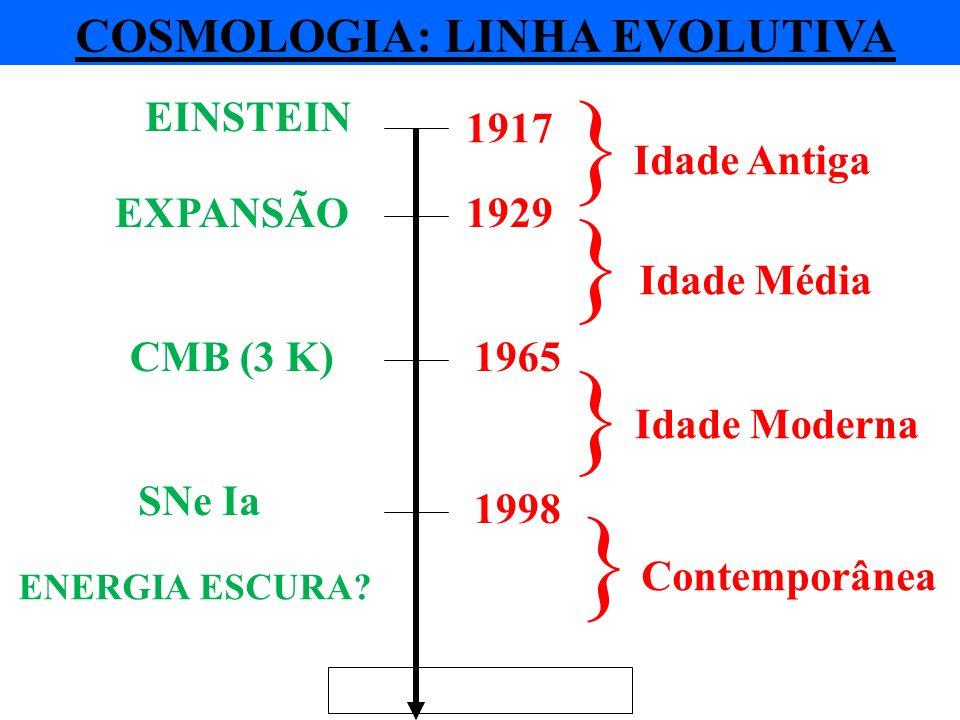 COSMOLOGIA: LINHA EVOLUTIVA 1929 1965 1998 Idade Antiga Idade Média Idade Moderna Contemporânea EXPANSÃO CMB (3 K) SNe Ia ENERGIA ESCURA? } } } } 1917