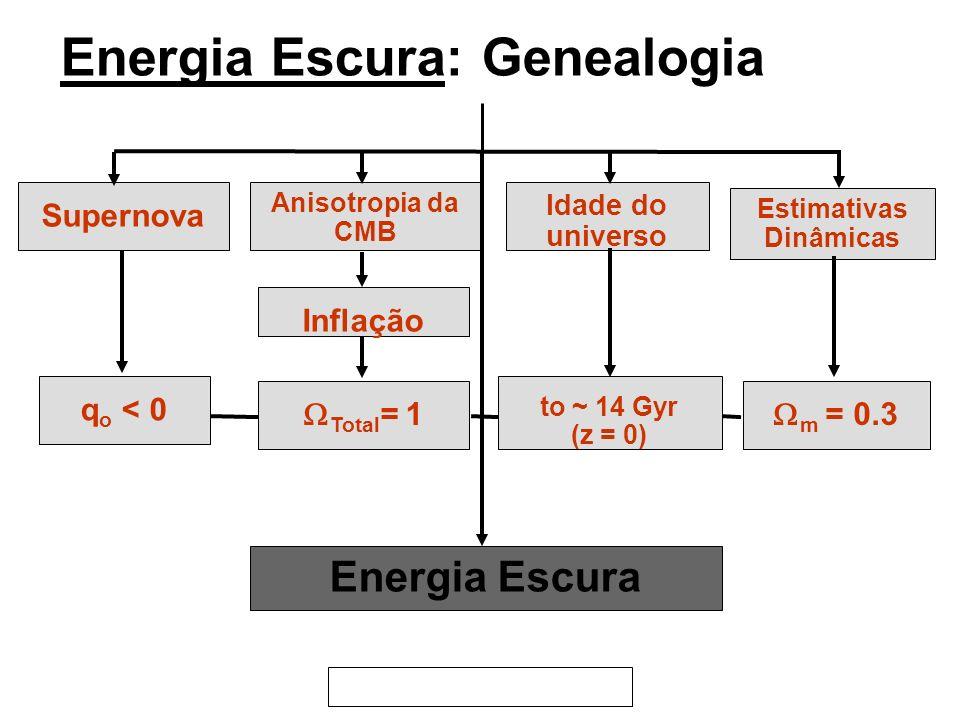 Energia Escura: Genealogia Energia Escura Estimativas Dinâmicas Anisotropia da CMB Supernova Idade do universo q o < 0 Inflação Total = 1 m = 0.3 to ~