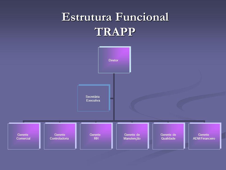 Estrutura Funcional TRAPP Diretor Gerente Comercial Gerente Controladoria Gerente RH Gerente de Manutenção Gerente de Qualidade Gerente ADM Financeiro