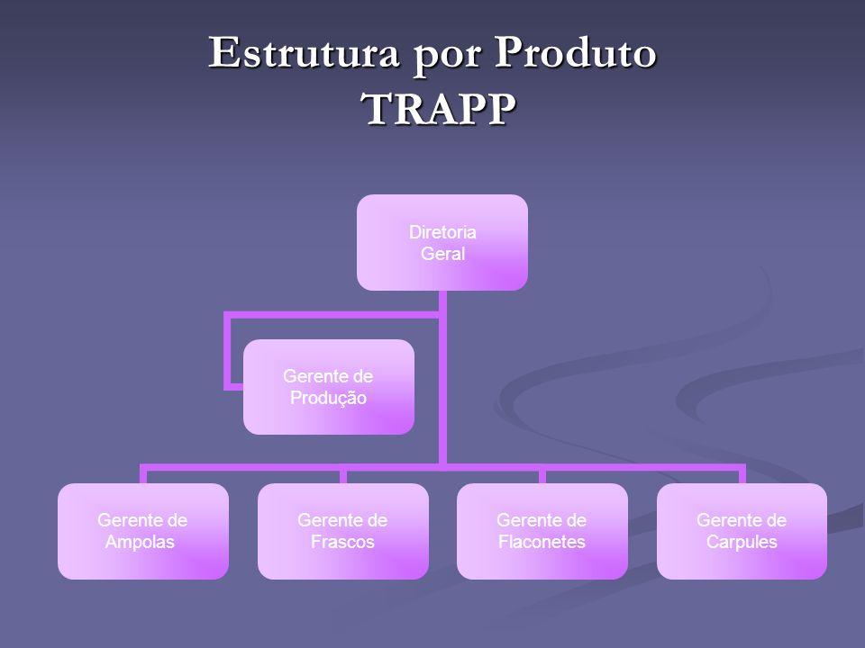 Estrutura por Produto TRAPP Diretoria Geral Gerente de Ampolas Gerente de Frascos Gerente de Flaconetes Gerente de Carpules Gerente de Produção