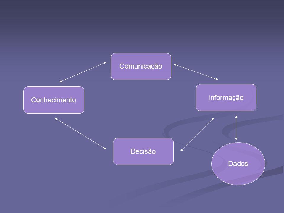 Comunicação Conhecimento Decisão Informação Dados
