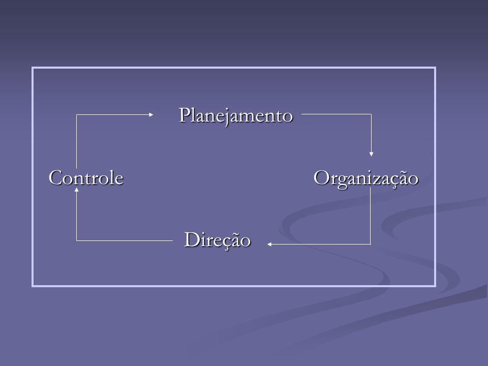 Planejamento Planejamento Controle Organização Controle Organização Direção Direção