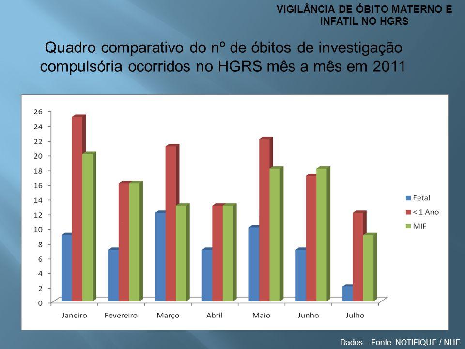 VIGILÂNCIA DE ÓBITO MATERNO E INFATIL NO HGRS Quadro comparativo do nº de óbitos de investigação compulsória ocorridos no HGRS mês a mês em 2011 Dados