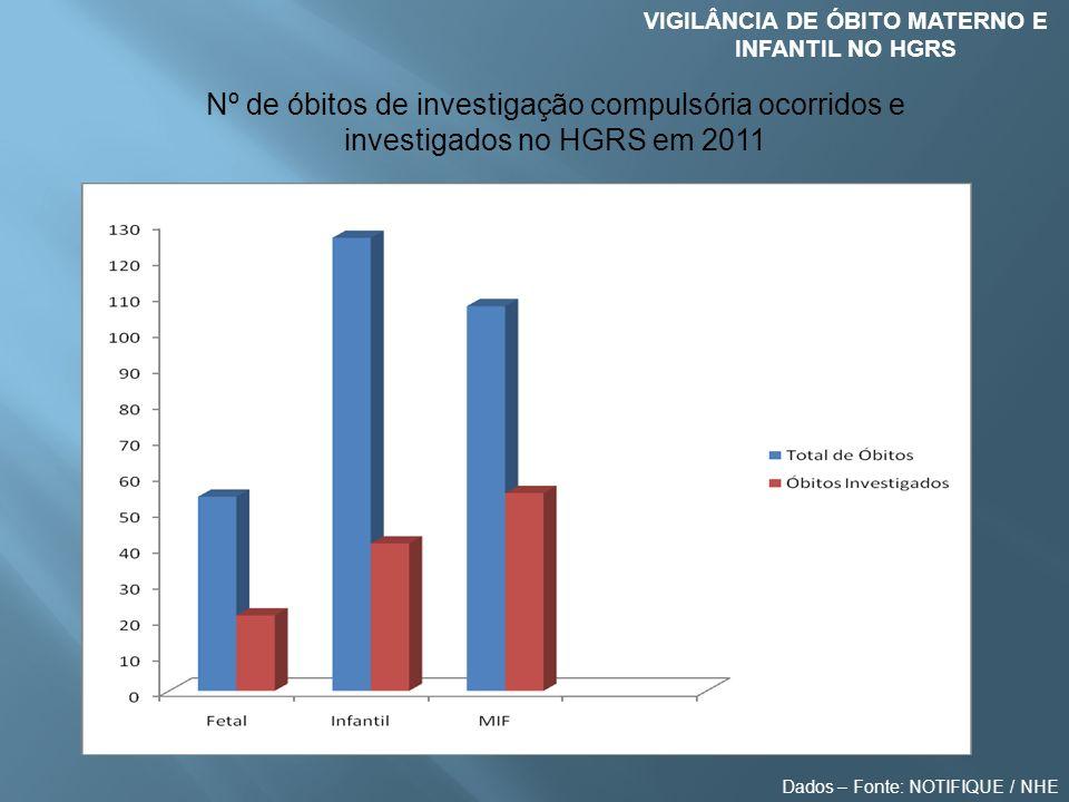 VIGILÂNCIA DE ÓBITO MATERNO E INFANTIL NO HGRS Nº de óbitos de investigação compulsória ocorridos e investigados no HGRS em 2011 Dados – Fonte: NOTIFI