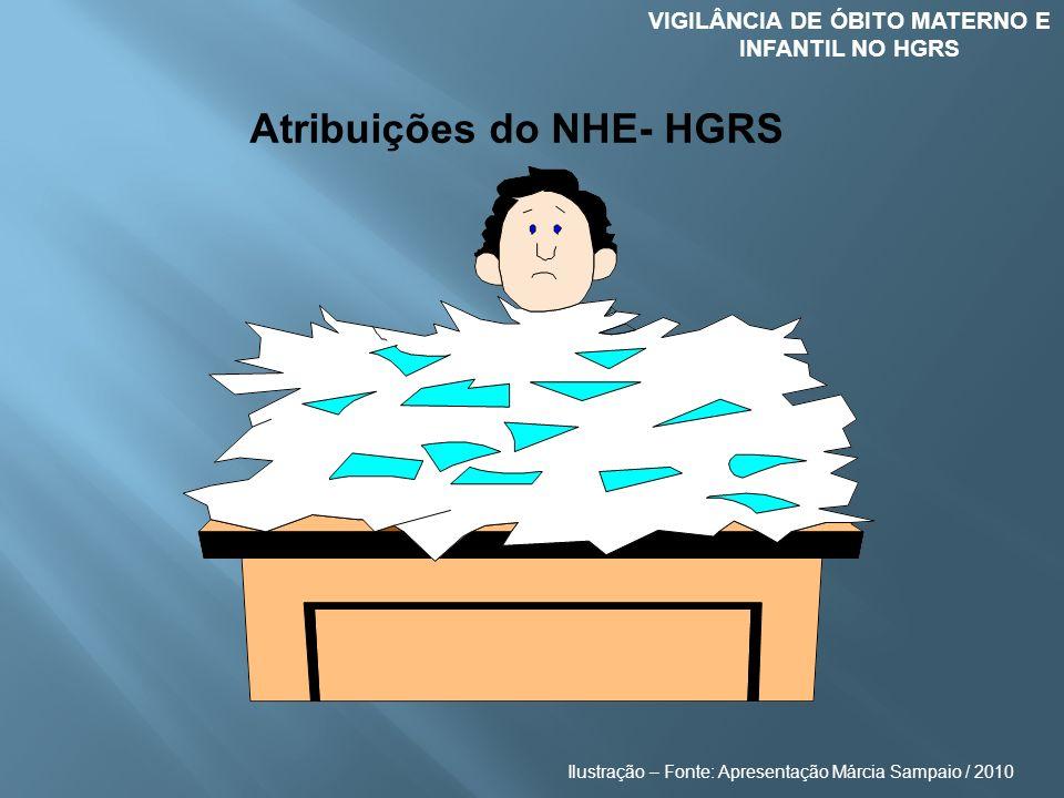 VIGILÂNCIA DE ÓBITO MATERNO E INFANTIL NO HGRS Atribuições do NHE- HGRS Ilustração – Fonte: Apresentação Márcia Sampaio / 2010