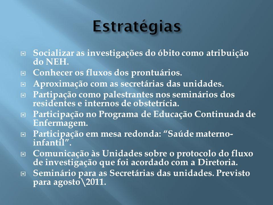 Estratégias Socializar as investigações do óbito como atribuição do NEH. Conhecer os fluxos dos prontuários. Aproximação com as secretárias das unidad