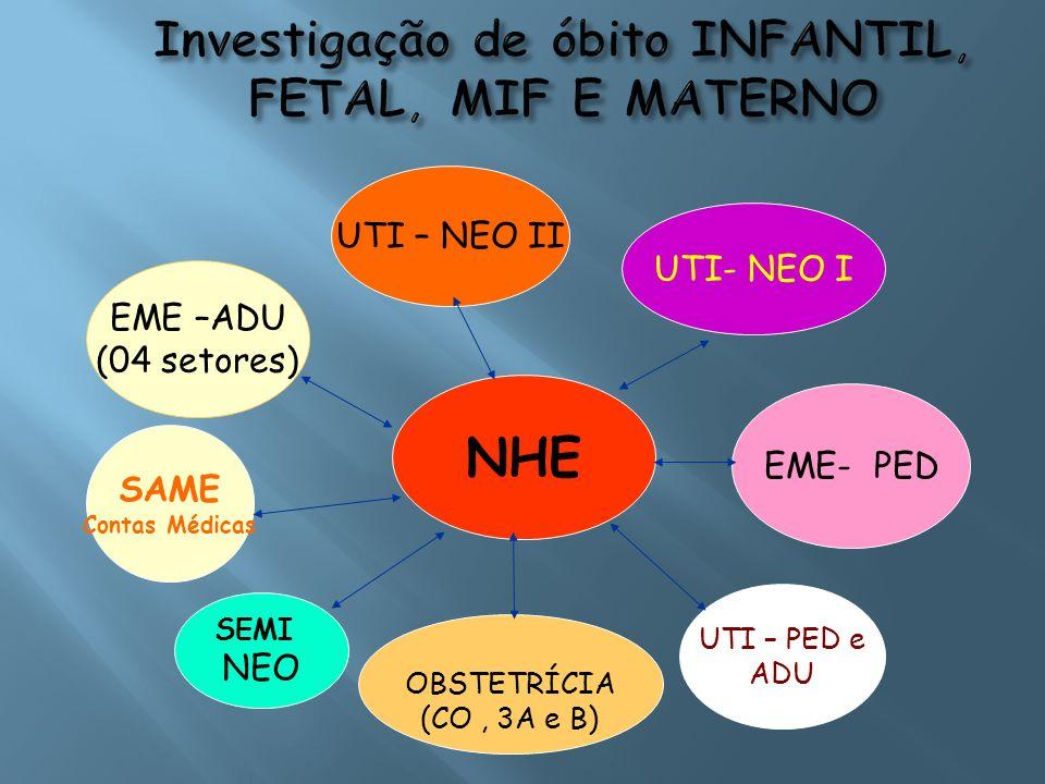 Investigação de óbito INFANTIL, FETAL, MIF E MATERNO NHE EME –ADU (04 setores) UTI- NEO I SAME Contas Médicas EME- PED SEMI NEO UTI – PED e ADU UTI –