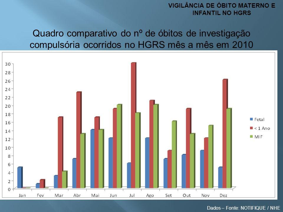 VIGILÂNCIA DE ÓBITO MATERNO E INFANTIL NO HGRS Quadro comparativo do nº de óbitos de investigação compulsória ocorridos no HGRS mês a mês em 2010 Dado