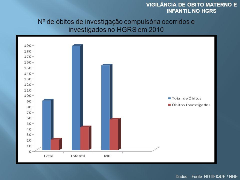 VIGILÂNCIA DE ÓBITO MATERNO E INFANTIL NO HGRS Nº de óbitos de investigação compulsória ocorridos e investigados no HGRS em 2010 Dados – Fonte: NOTIFI