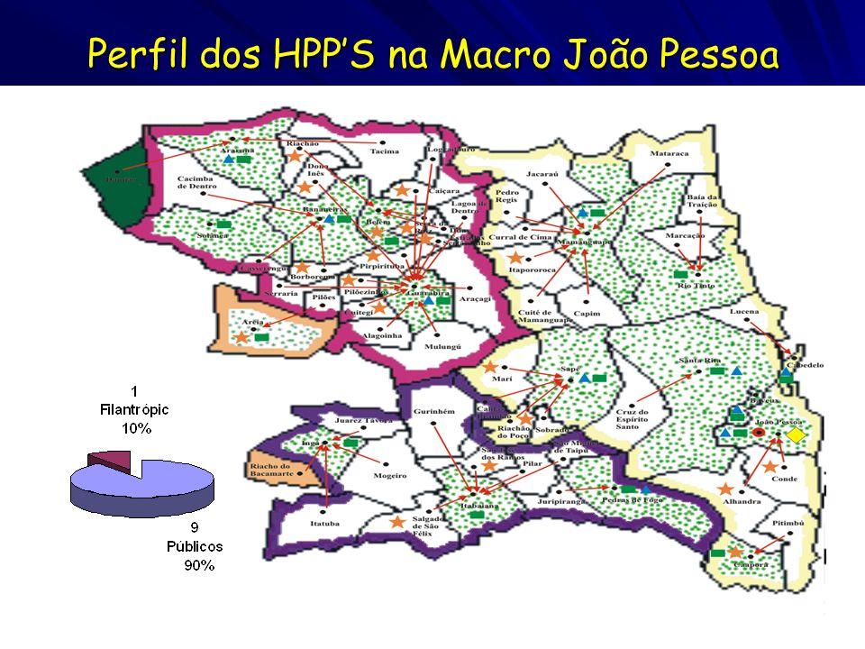 Perfil dos HPPS na Macro João Pessoa
