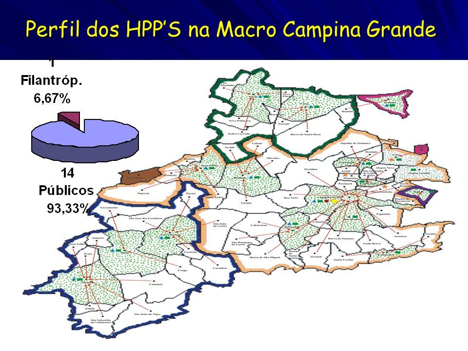 Perfil dos HPPS na Macro Campina Grande