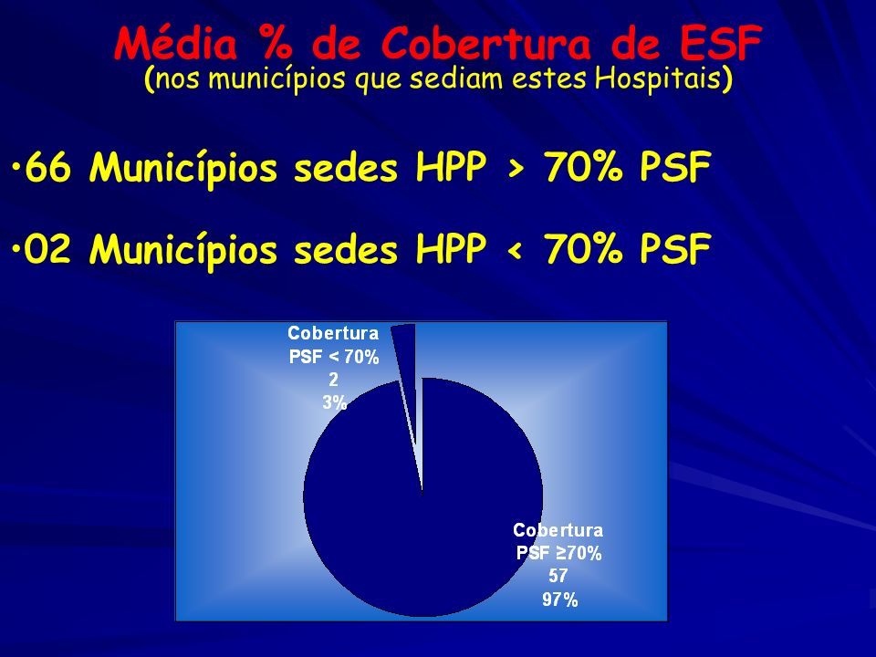 Média % de Cobertura de ESF (nos municípios que sediam estes Hospitais) 66 Municípios sedes HPP > 70% PSF 02 Municípios sedes HPP < 70% PSF