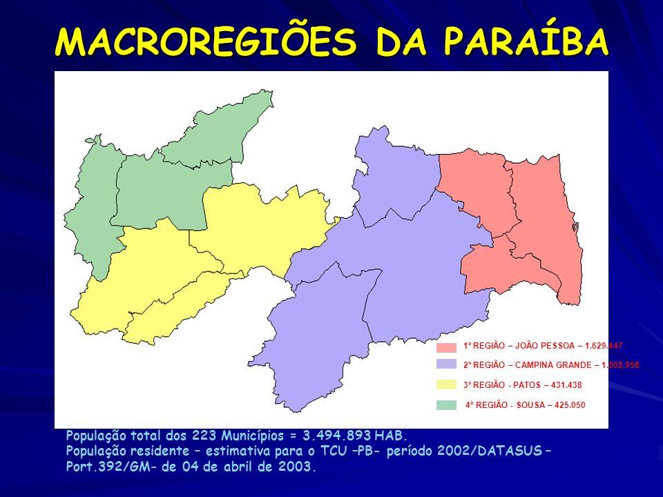 MACROREGIÕES DA PARAÍBA 1º REGIÃO – JOÃO PESSOA – 1.629.447 2º REGIÃO – CAMPINA GRANDE – 1.008.958 3º REGIÃO - PATOS – 431.438 4º REGIÃO - SOUSA – 425
