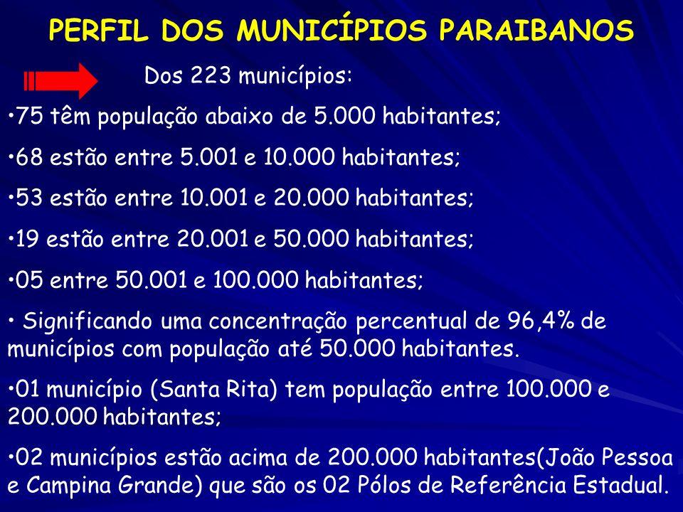 PERFIL DOS MUNICÍPIOS PARAIBANOS Dos 223 municípios: 75 têm população abaixo de 5.000 habitantes; 68 estão entre 5.001 e 10.000 habitantes; 53 estão e