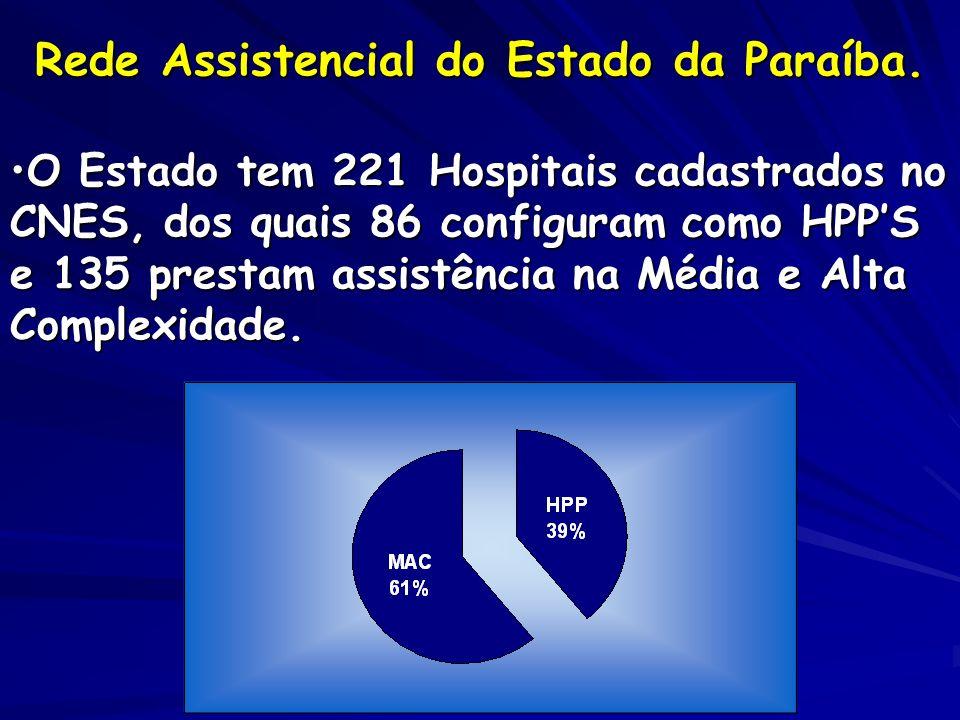 Rede Assistencial do Estado da Paraíba. O Estado tem 221 Hospitais cadastrados no CNES, dos quais 86 configuram como HPPS e 135 prestam assistência na
