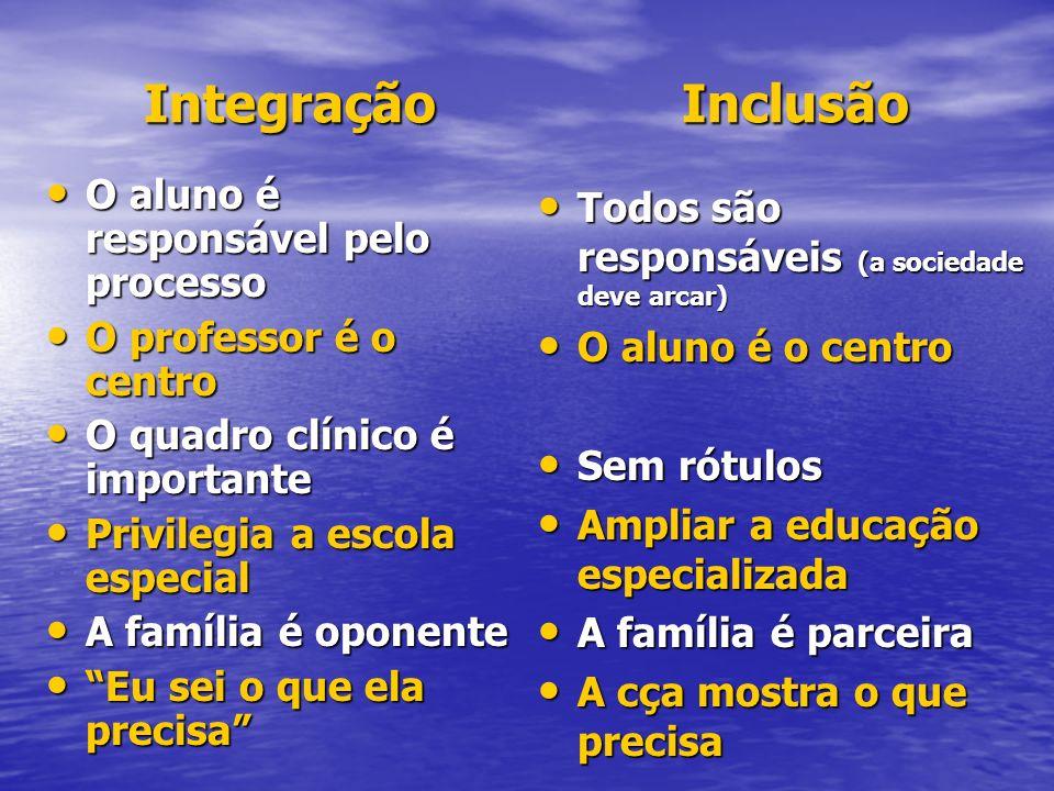 Integração Inclusão O aluno é responsável pelo processo O aluno é responsável pelo processo O professor é o centro O professor é o centro O quadro clí