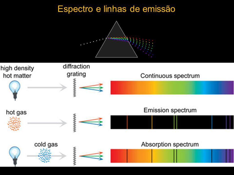 Espectro e linhas de emissão