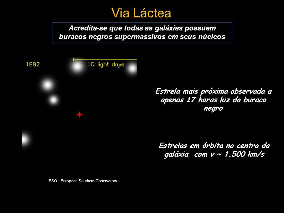 Via Láctea Acredita-se que todas as galáxias possuem buracos negros supermassivos em seus núcleos Estrelas em órbita no centro da galáxia com v ~ 1.50