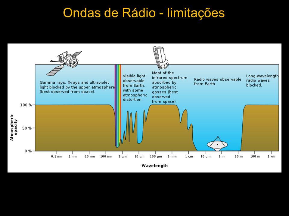 Ondas de Rádio - limitações