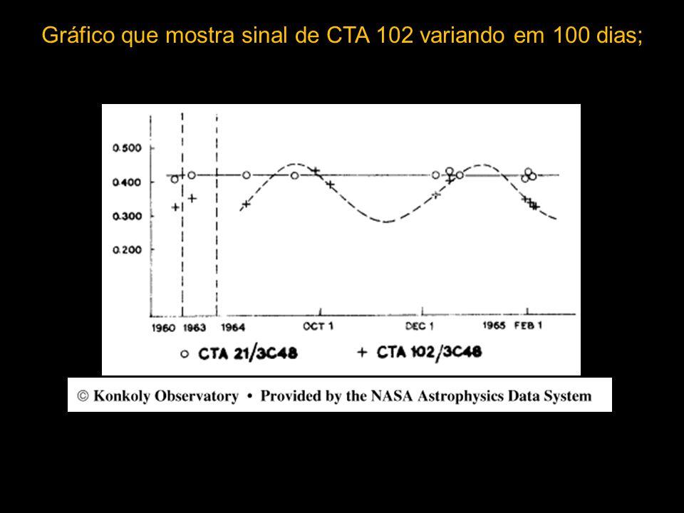 Gráfico que mostra sinal de CTA 102 variando em 100 dias;
