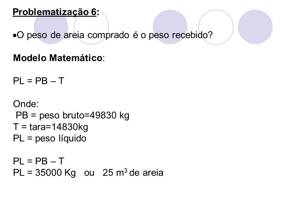 Problematização 6: O peso de areia comprado é o peso recebido? Modelo Matemático: PL = PB – T Onde: PB = peso bruto=49830 kg T = tara=14830kg PL = pes