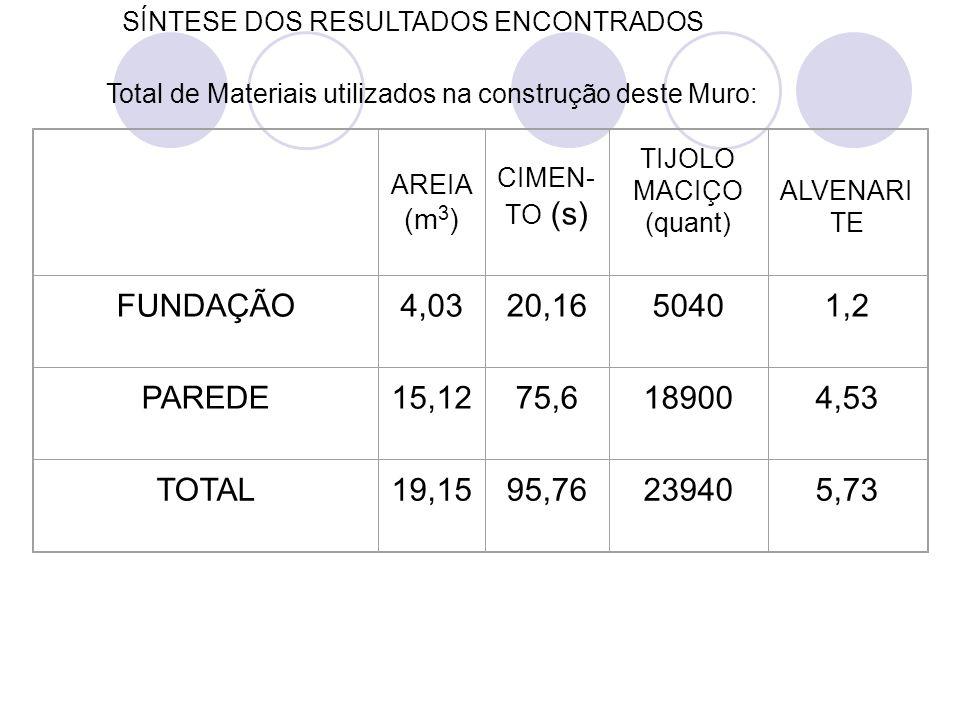 AREIA (m 3 ) CIMEN- TO (s) TIJOLO MACIÇO (quant) ALVENARI TE FUNDAÇÃO4,0320,1650401,2 PAREDE15,1275,6189004,53 TOTAL19,1595,76239405,73 Total de Mater