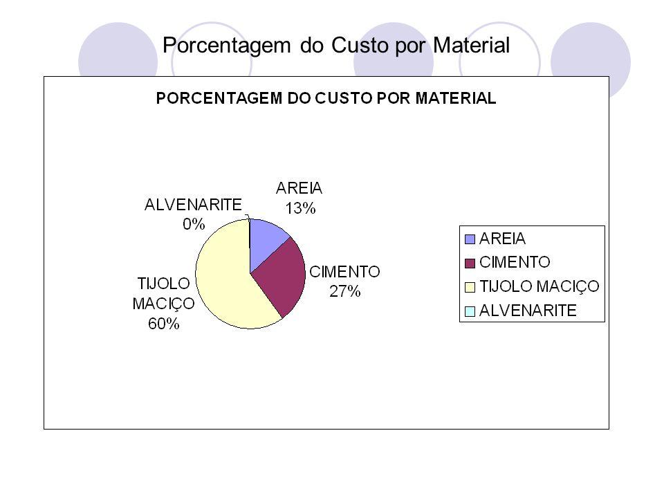 Porcentagem do Custo por Material