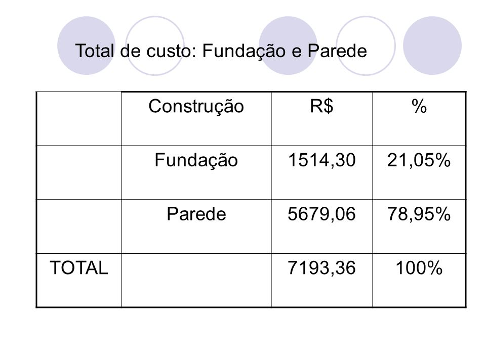 ConstruçãoR$% Fundação1514,3021,05% Parede5679,0678,95% TOTAL7193,36100% Total de custo: Fundação e Parede