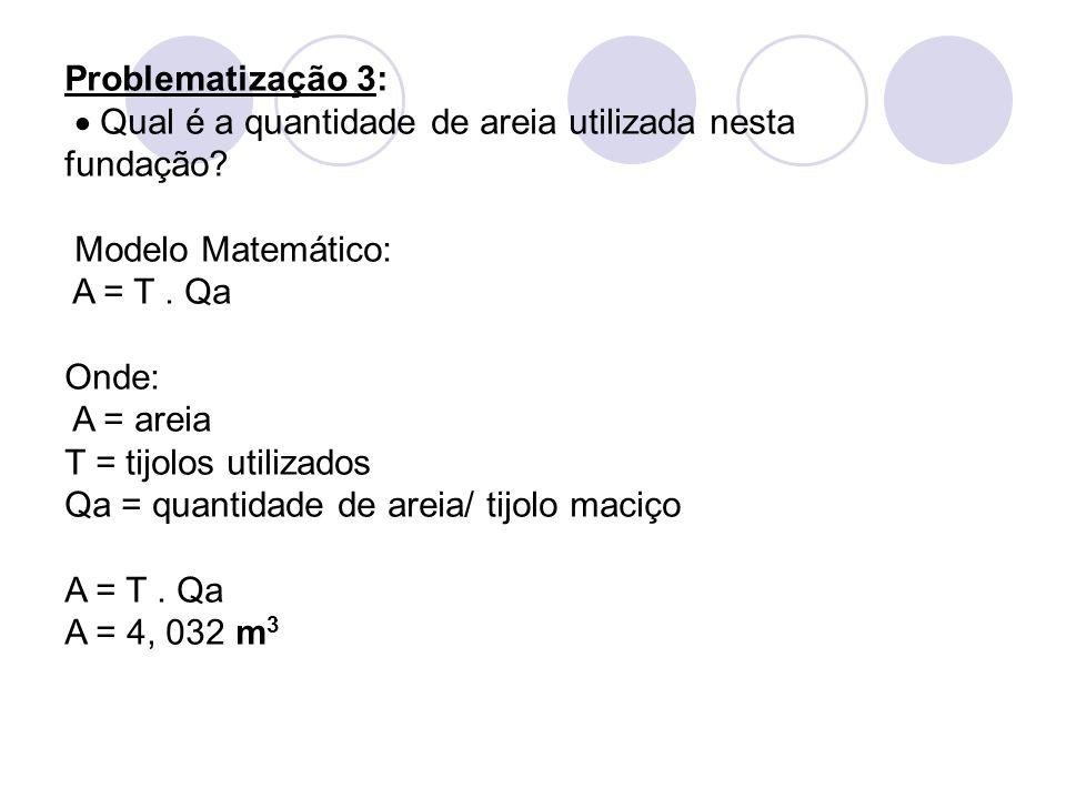 Problematização 3: Qual é a quantidade de areia utilizada nesta fundação? Modelo Matemático: A = T. Qa Onde: A = areia T = tijolos utilizados Qa = qua