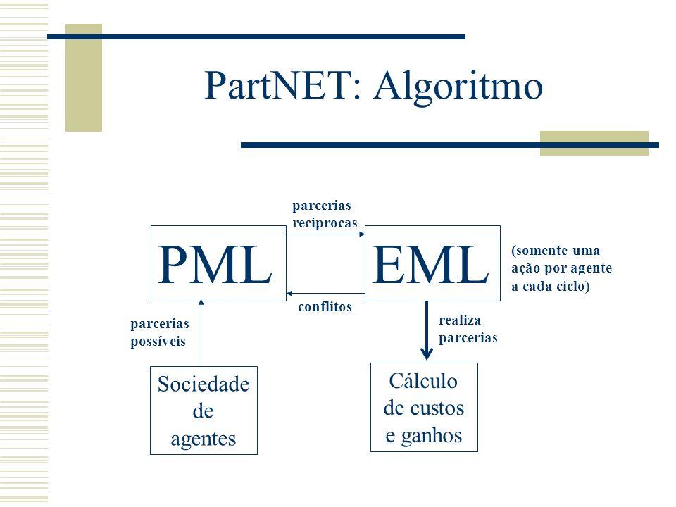 PartNET: Algoritmo PMLEML Sociedade de agentes parcerias possíveis parcerias recíprocas conflitos realiza parcerias Cálculo de custos e ganhos (soment